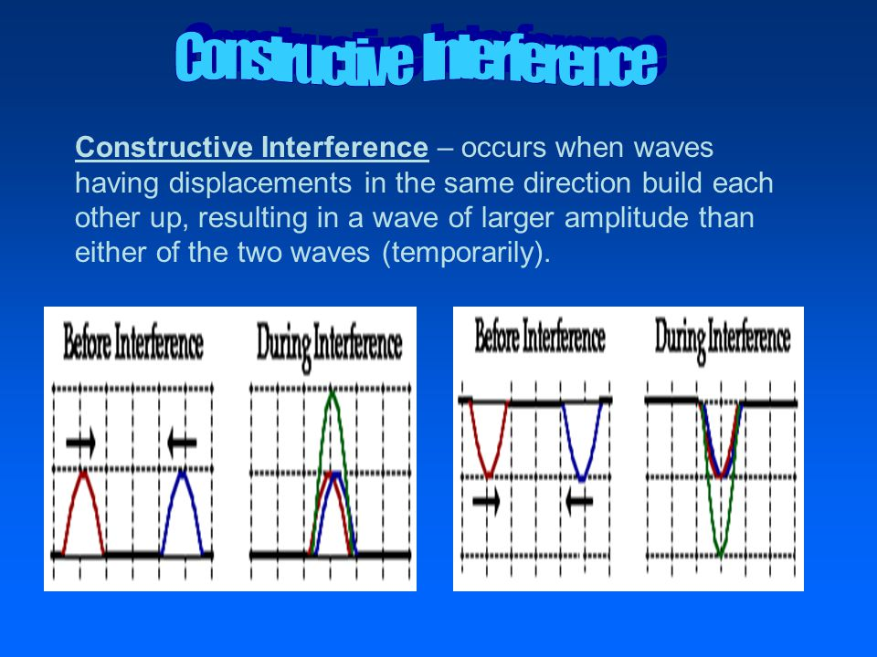 Constructive Interference – occurs when waves having displacements in the same direction build each other up, resulting in a wave of larger amplitude than either of the two waves (temporarily).