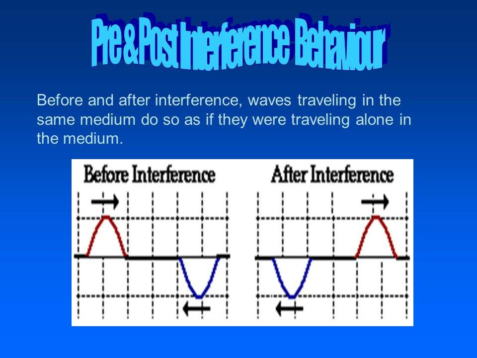 Before and after interference, waves traveling in the same medium do so as if they were traveling alone in the medium.