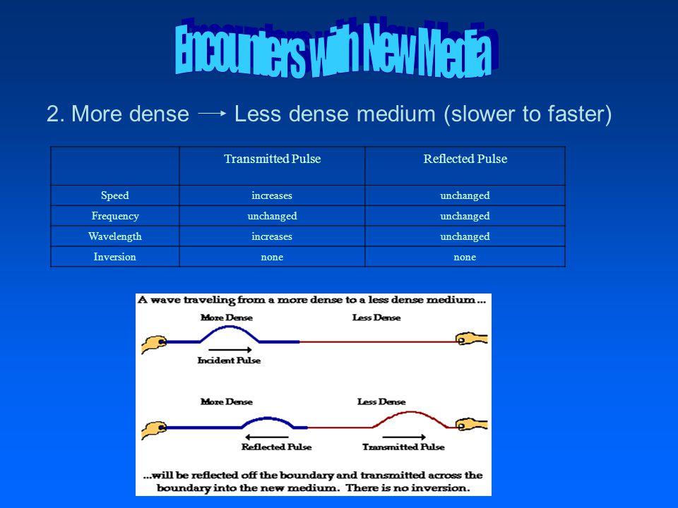 2. More dense Less dense medium (slower to faster) Transmitted PulseReflected Pulse Speedincreasesunchanged Frequencyunchanged Wavelengthincreasesunch