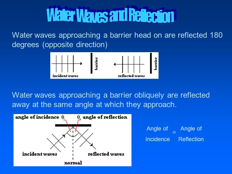 Water waves approaching a barrier head on are reflected 180 degrees (opposite direction) Water waves approaching a barrier obliquely are reflected away at the same angle at which they approach.