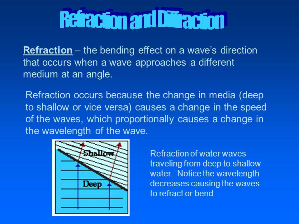 Refraction – the bending effect on a wave's direction that occurs when a wave approaches a different medium at an angle. Refraction occurs because the