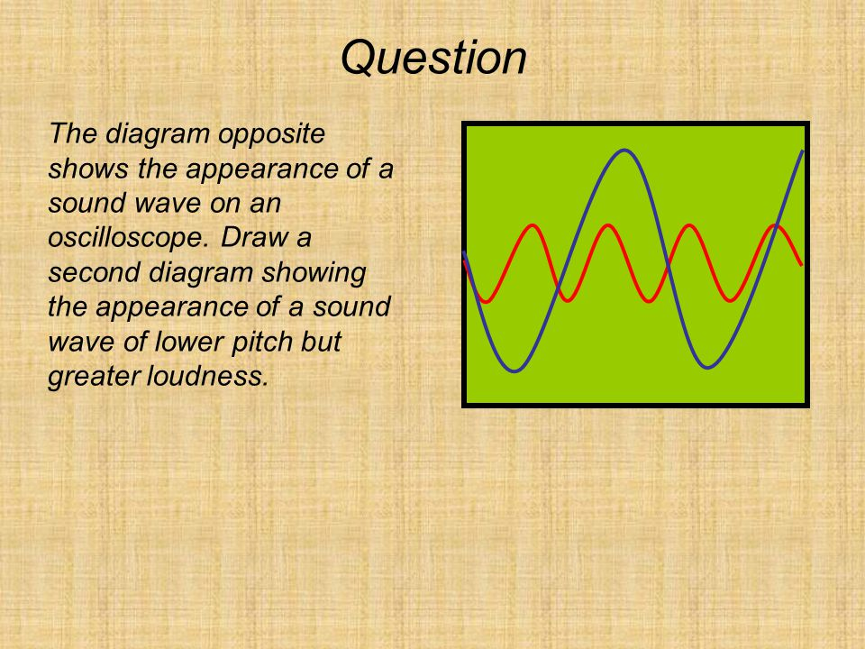 Question The diagram opposite shows the appearance of a sound wave on an oscilloscope. Draw a second diagram showing the appearance of a sound wave of