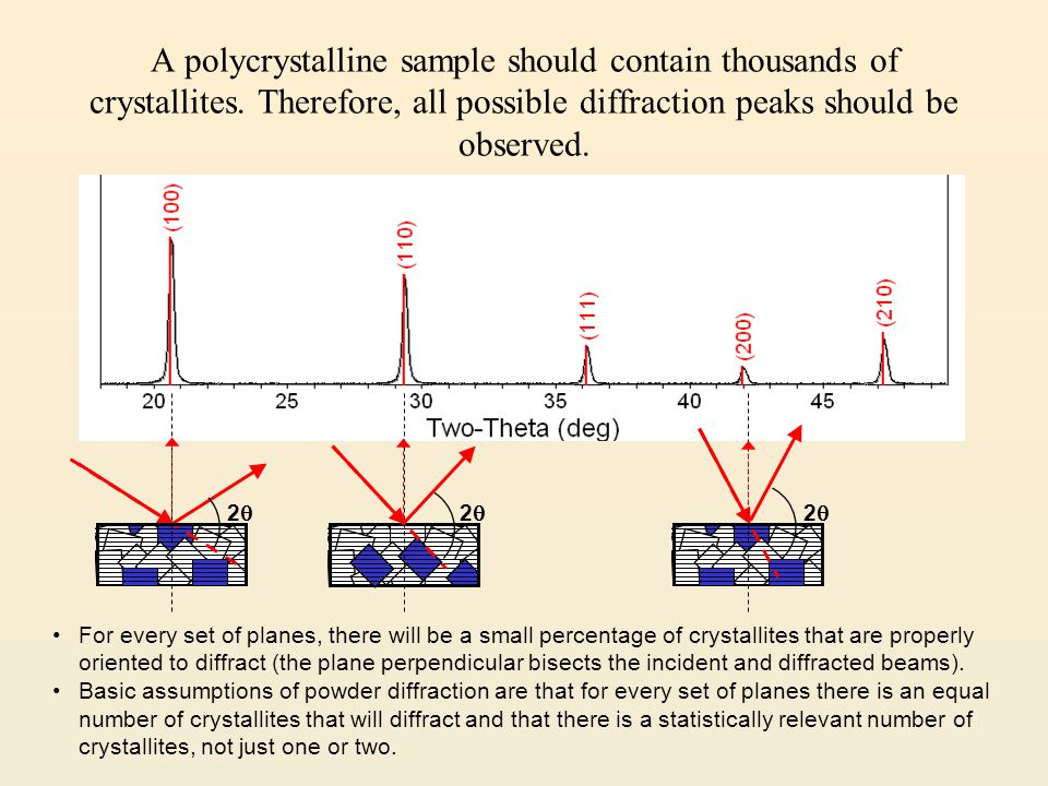 A polycrystalline sample should contain thousands of crystallites. Therefore, all possible diffraction peaks should be observed. 22 22 22 For ev