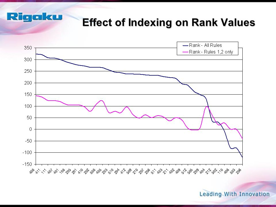 Effect of Indexing on Rank Values