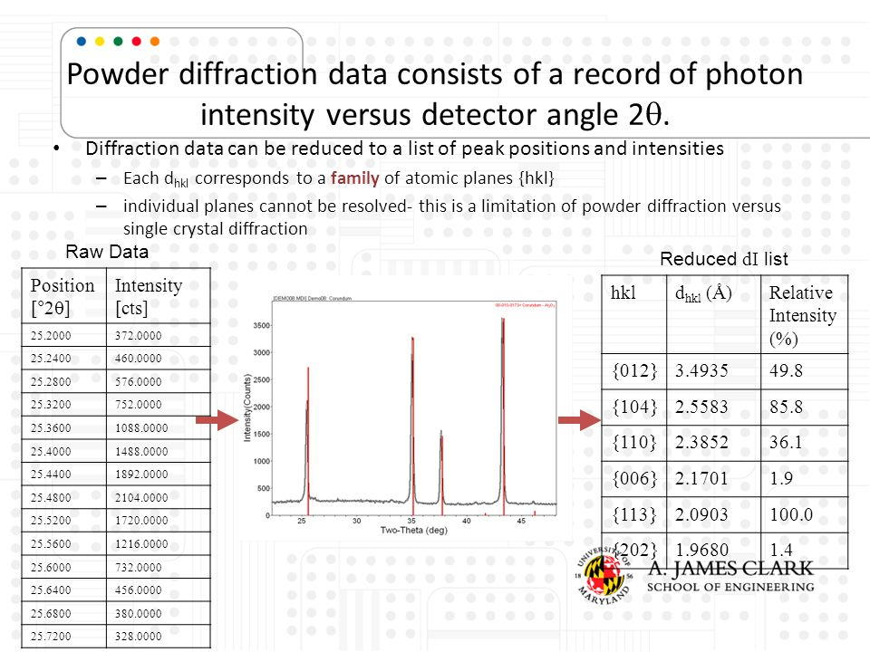 Powder diffraction data consists of a record of photon intensity versus detector angle 2 . Diffraction data can be reduced to a list of peak position
