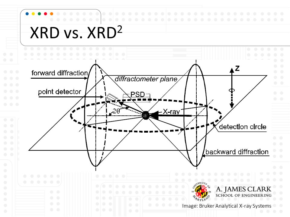 XRD vs. XRD 2 Image: Bruker Analytical X-ray Systems