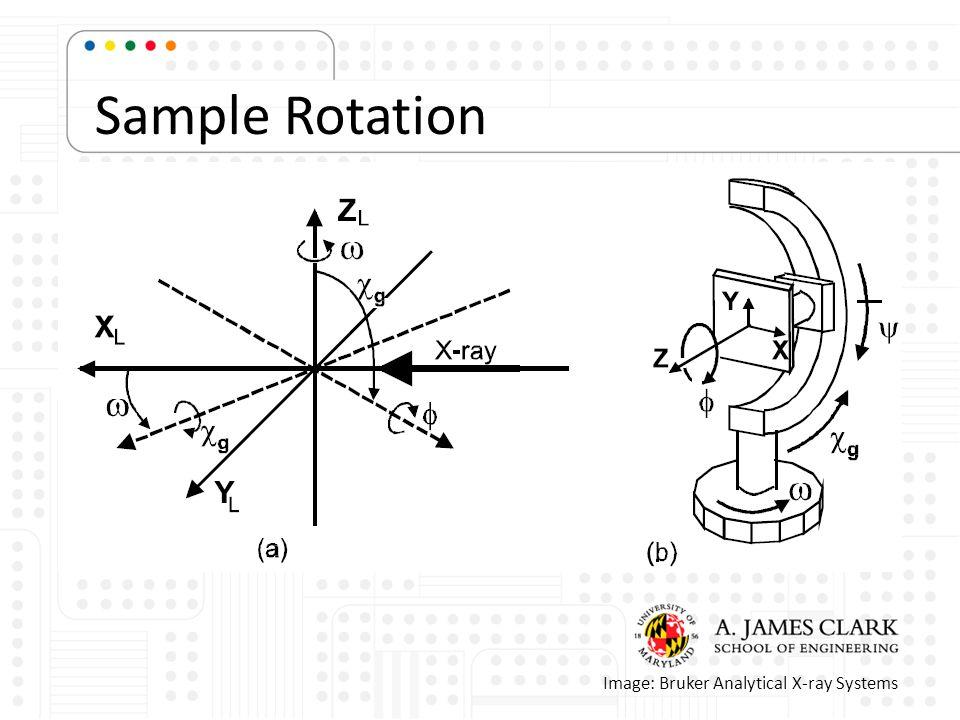 Sample Rotation Image: Bruker Analytical X-ray Systems