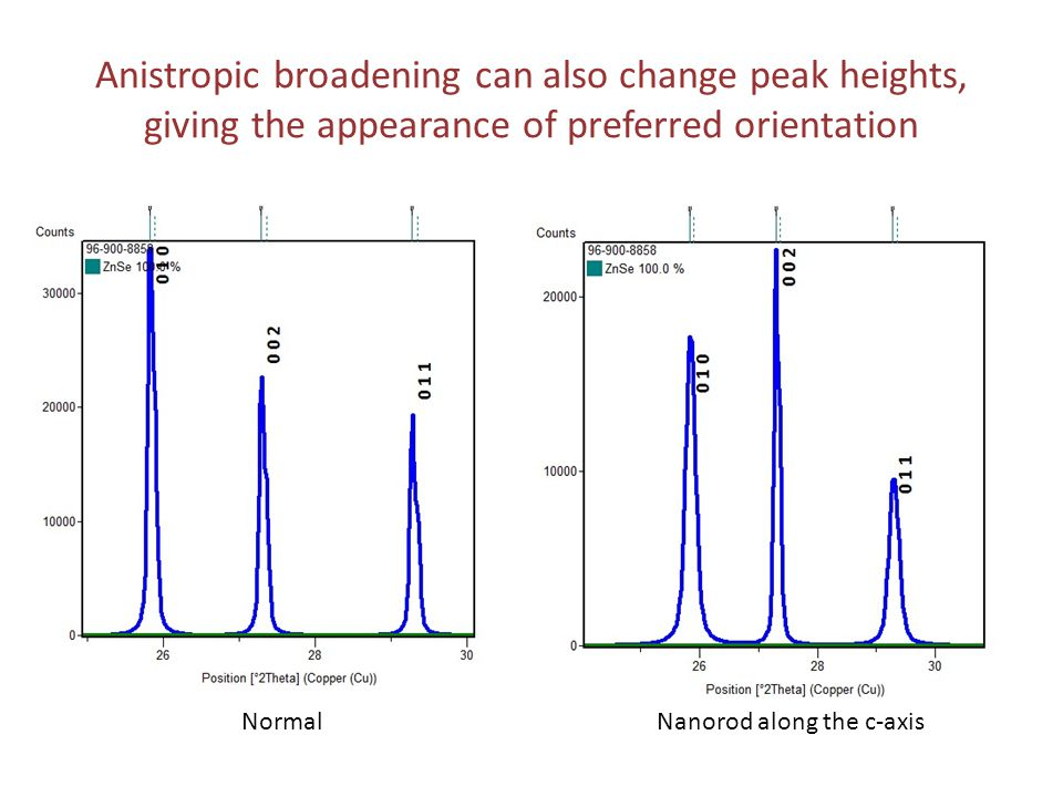 The anistropic broadening model in HSP can deal with many simple cases