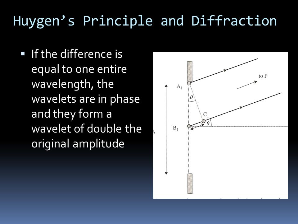 Huygen's Principle and Diffraction  If the difference is equal to one entire wavelength, the wavelets are in phase and they form a wavelet of double the original amplitude