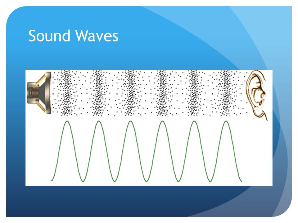Sound is a longitudinal mechanical wave, requires a medium, and can be produced by vibrating objects.