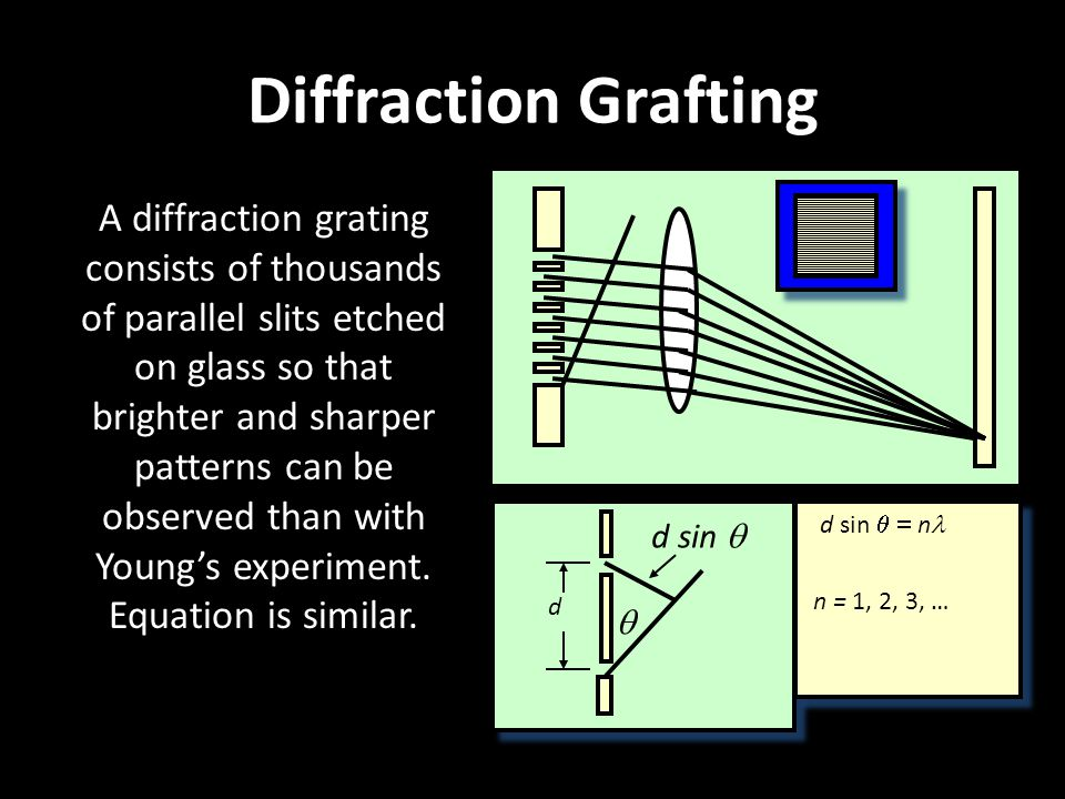 Diffraction Grafting A diffraction grating consists of thousands of parallel slits etched on glass so that brighter and sharper patterns can be observ