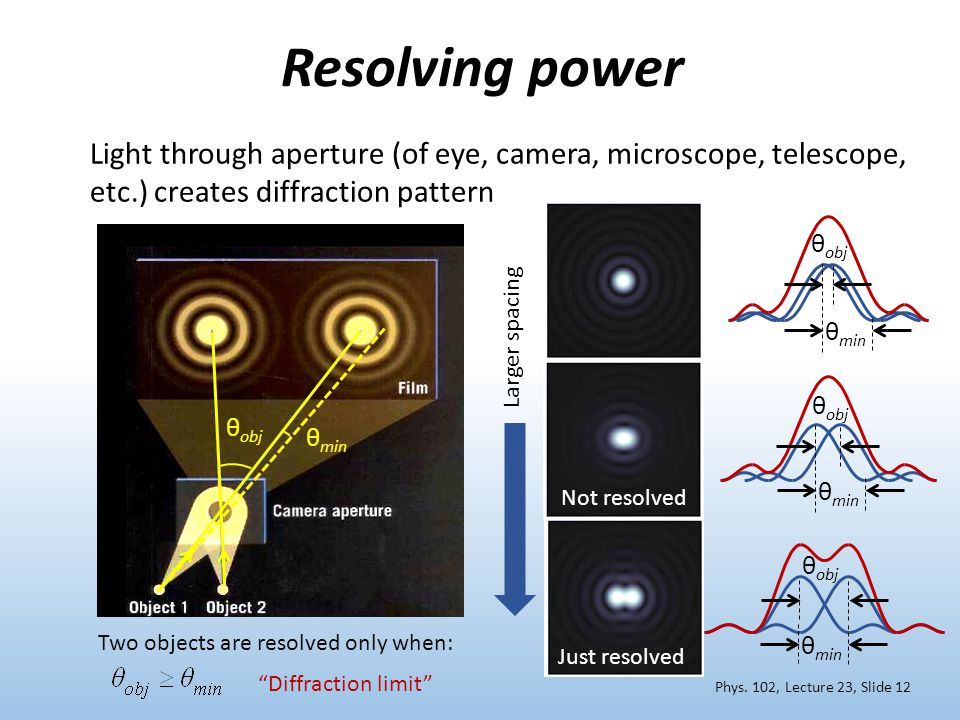 Demo: Resolving Power Just resolved Not resolved Larger spacing Resolving power Diffraction limit Light through aperture (of eye, camera, microscope, telescope, etc.) creates diffraction pattern θ obj θ min Two objects are resolved only when: Phys.