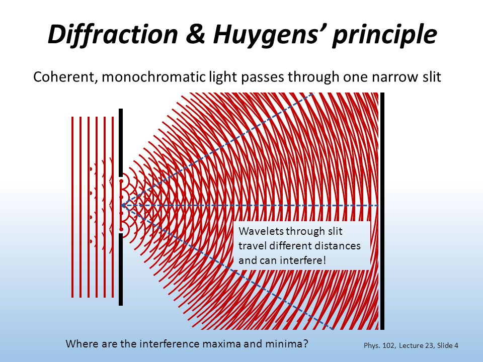 Diffraction & Huygens' principle Coherent, monochromatic light passes through one narrow slit Phys.