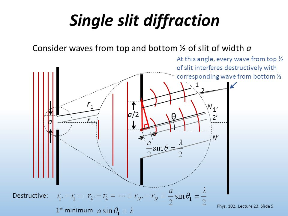 r1r1 r 1 a Single slit diffraction a/2 Consider waves from top and bottom ½ of slit of width a Destructive: θ 1 st minimum 2 2' 1 1' N N'N' At this angle, every wave from top ½ of slit interferes destructively with corresponding wave from bottom ½ Phys.
