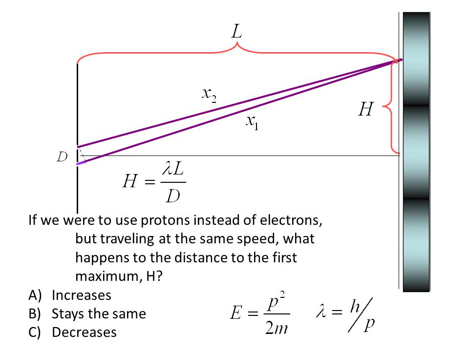 If we were to use protons instead of electrons, but traveling at the same speed, what happens to the distance to the first maximum, H.
