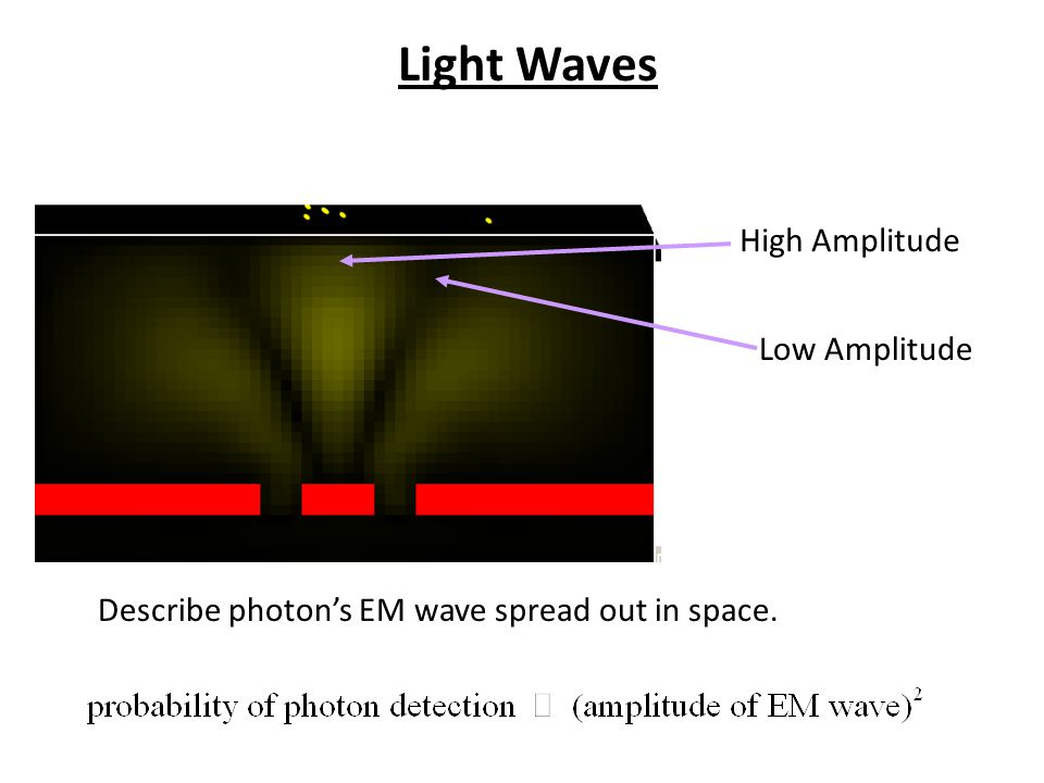 Screen Describe photon's EM wave spread out in space. High Amplitude Low Amplitude Light Waves