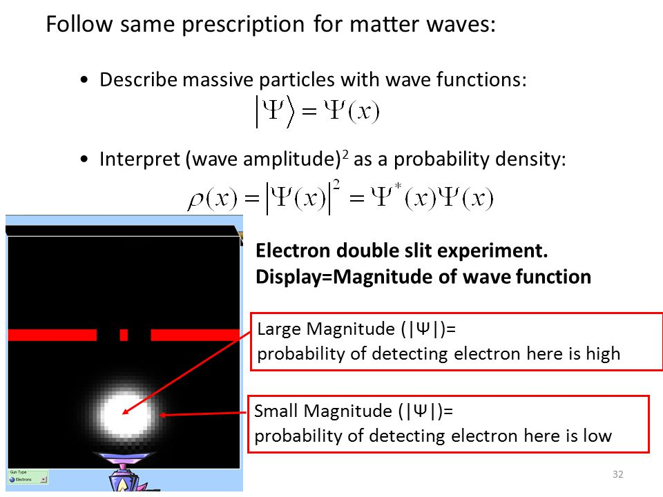 32 Electron double slit experiment. Display=Magnitude of wave function Large Magnitude (|Ψ|)= probability of detecting electron here is high Small Mag