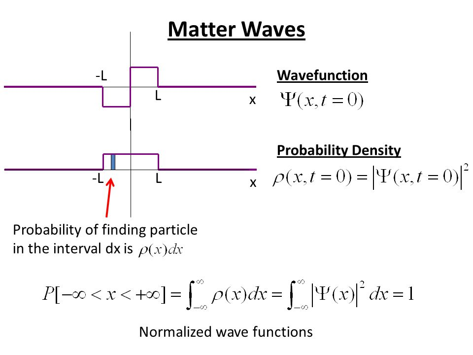 Matter Waves x L -L L x Probability of finding particle in the interval dx is Wavefunction Probability Density Normalized wave functions