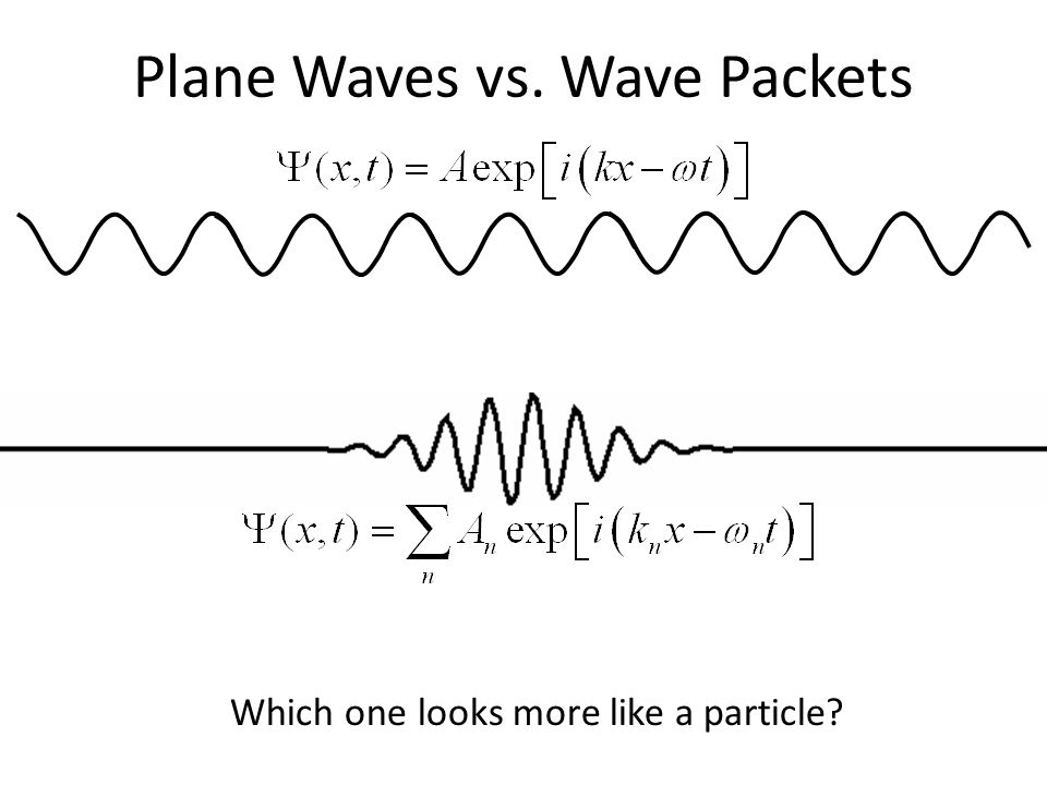 Plane Waves vs. Wave Packets Which one looks more like a particle
