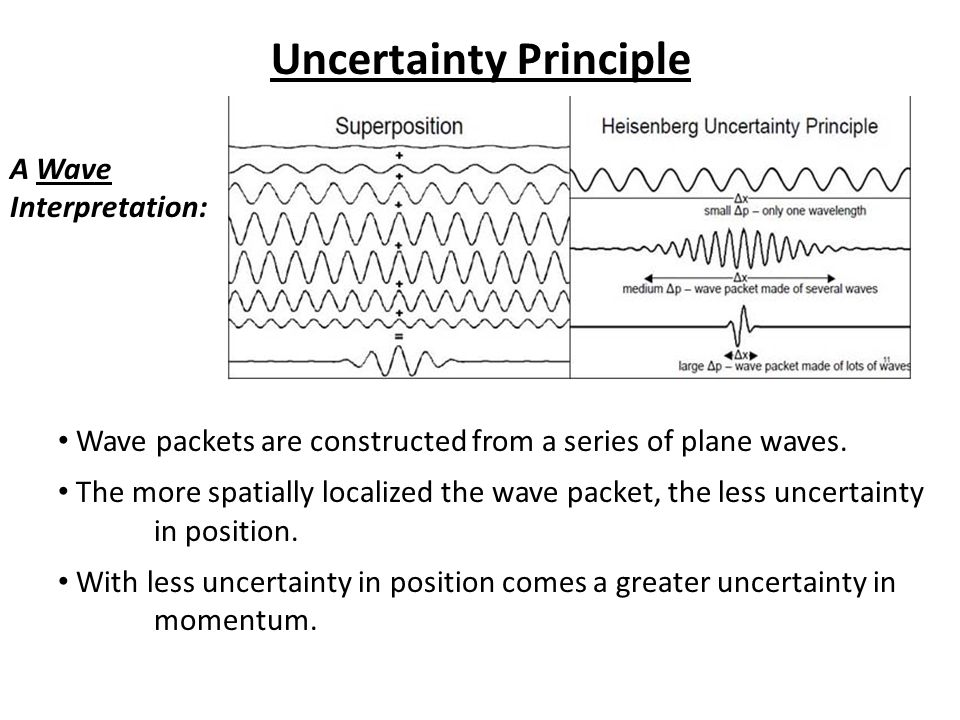 Wave packets are constructed from a series of plane waves.