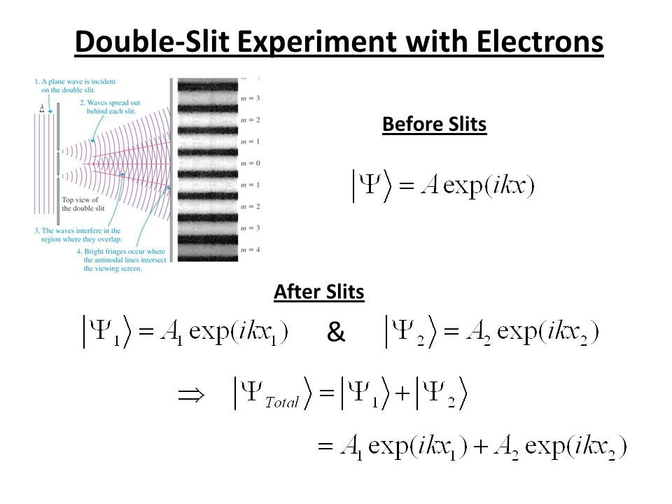 Double-Slit Experiment with Electrons Before Slits After Slits &
