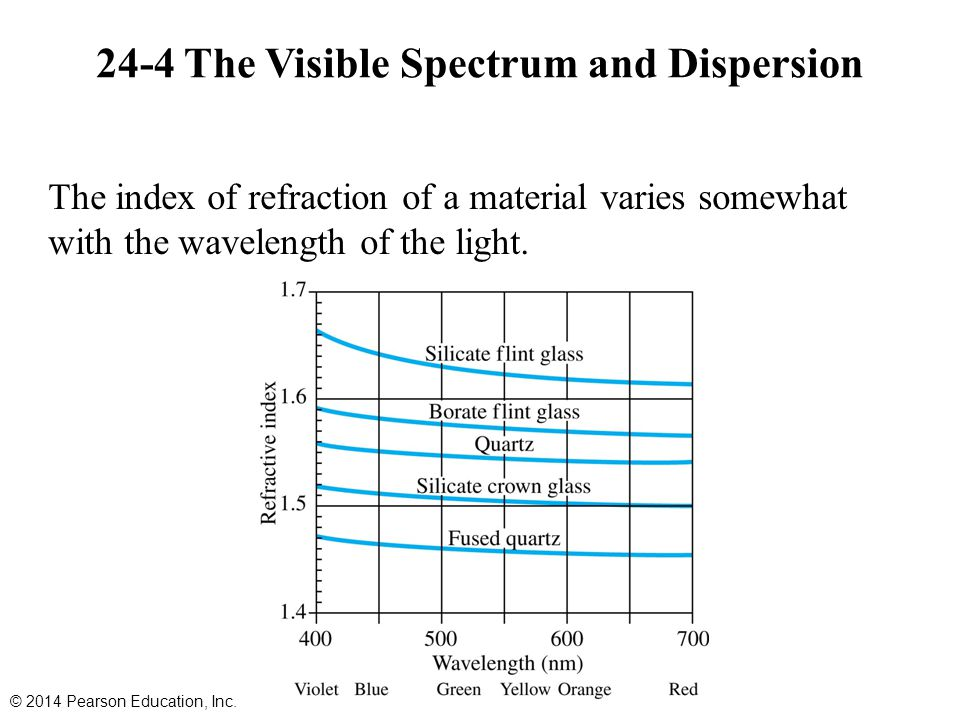 24-4 The Visible Spectrum and Dispersion The index of refraction of a material varies somewhat with the wavelength of the light. © 2014 Pearson Educat