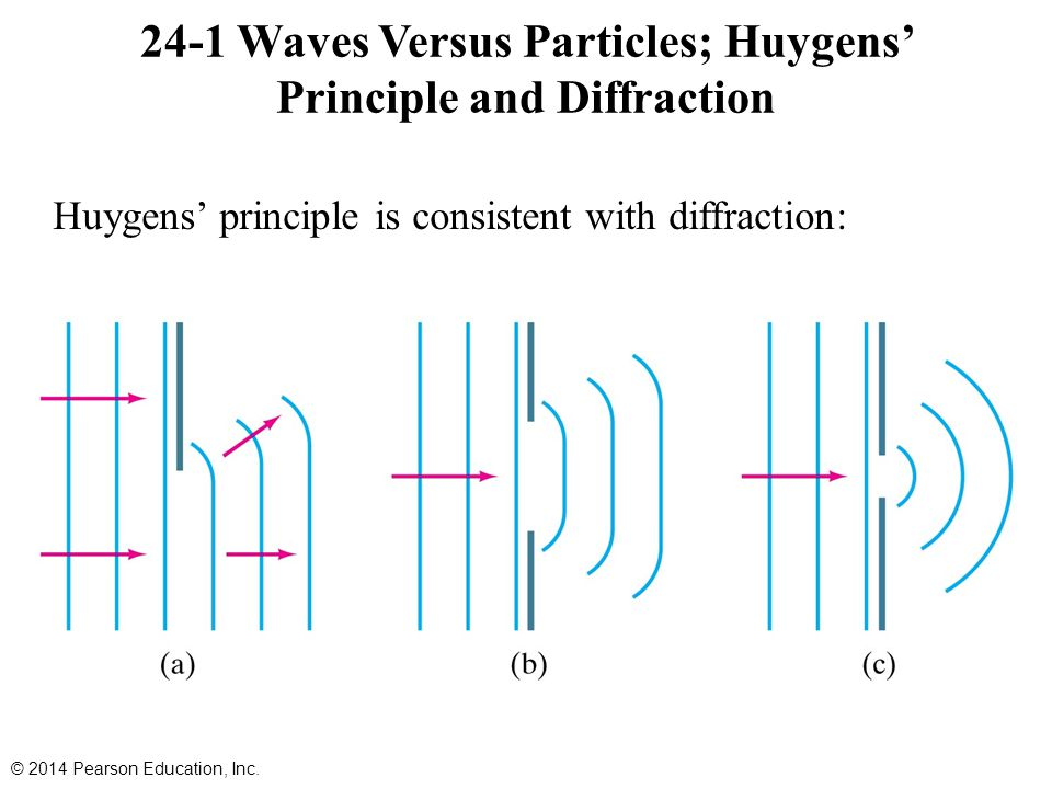 24-1 Waves Versus Particles; Huygens' Principle and Diffraction Huygens' principle is consistent with diffraction: © 2014 Pearson Education, Inc.