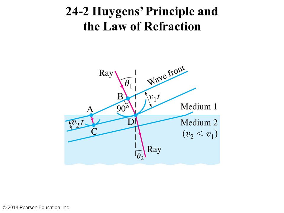 24-2 Huygens' Principle and the Law of Refraction © 2014 Pearson Education, Inc.