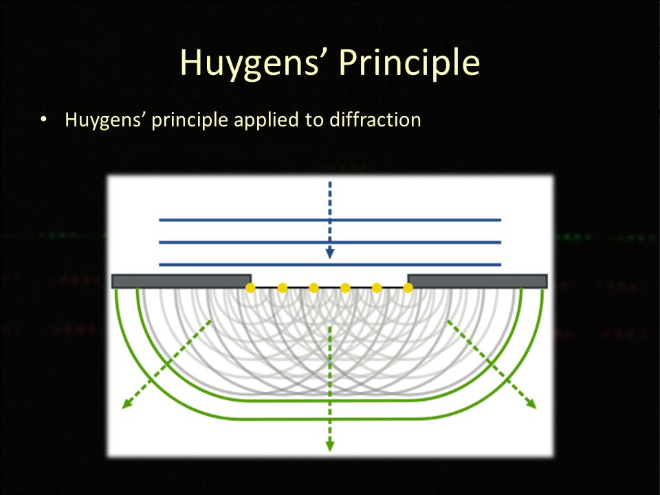 Huygens' Principle Huygens' principle applied to diffraction
