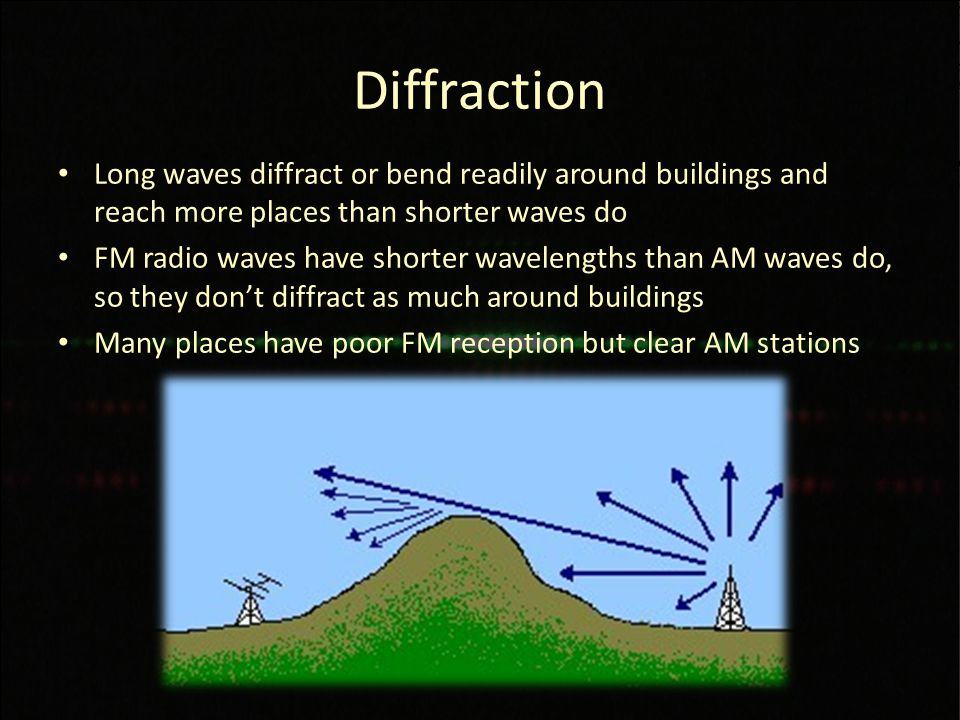Diffraction Long waves diffract or bend readily around buildings and reach more places than shorter waves do FM radio waves have shorter wavelengths than AM waves do, so they don't diffract as much around buildings Many places have poor FM reception but clear AM stations