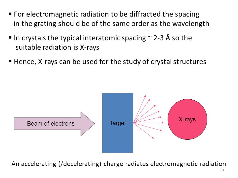  For electromagnetic radiation to be diffracted the spacing in the grating should be of the same order as the wavelength  In crystals the typical in