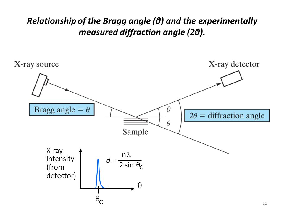 Relationship of the Bragg angle (θ) and the experimentally measured diffraction angle (2θ). X-ray intensity (from detector)   c d d  n 2 sin  c