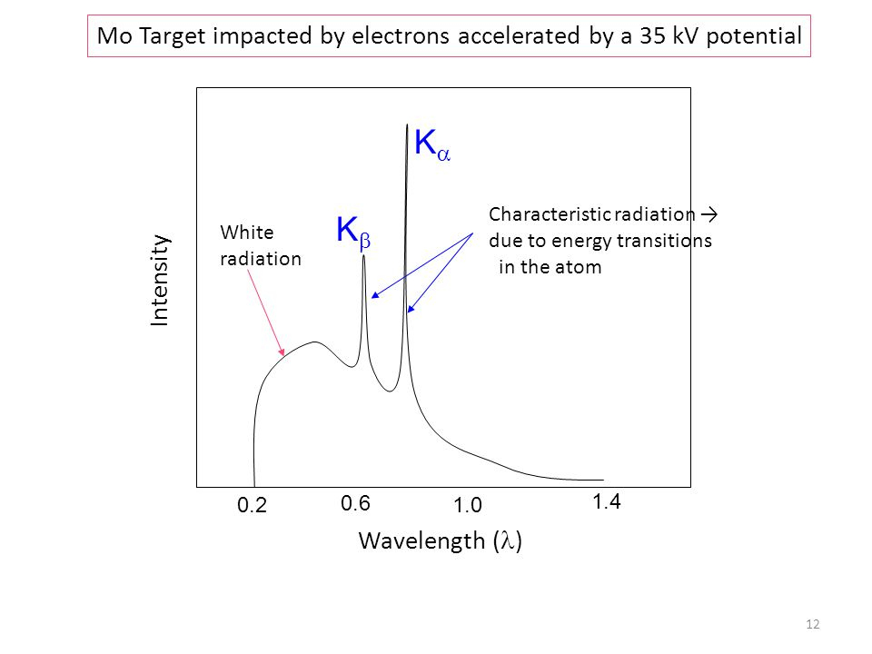 Intensity Wavelength ( ) Mo Target impacted by electrons accelerated by a 35 kV potential 0.2 0.6 1.0 1.4 White radiation Characteristic radiation → d