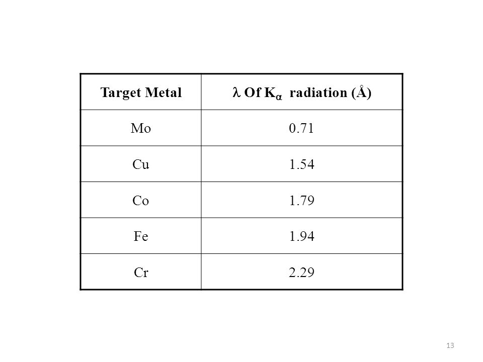 Target Metal Of K  radiation (Å) Mo0.71 Cu1.54 Co1.79 Fe1.94 Cr2.29 13