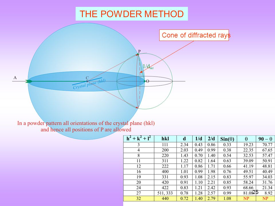 THE POWDER METHOD Cone of diffracted rays 25