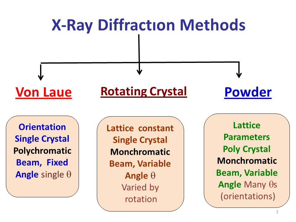 X-Ray Diffractıon Methods Von Laue Rotating Crystal Powder Orientation Single Crystal Polychromatic Beam, Fixed Angle single  Lattice constant Single