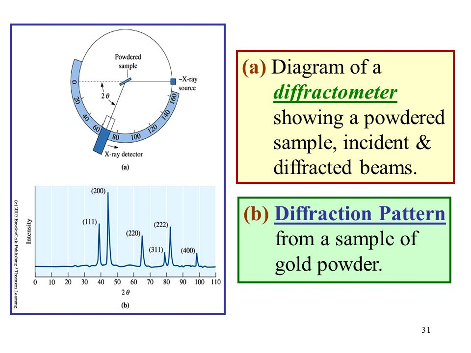 (b) Diffraction Pattern from a sample of gold powder. (a) Diagram of a diffractometer showing a powdered sample, incident & diffracted beams. 31