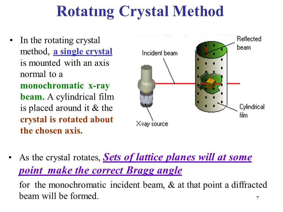 In the rotating crystal method, a single crystal is mounted with an axis normal to a monochromatic x-ray beam. A cylindrical film is placed around it