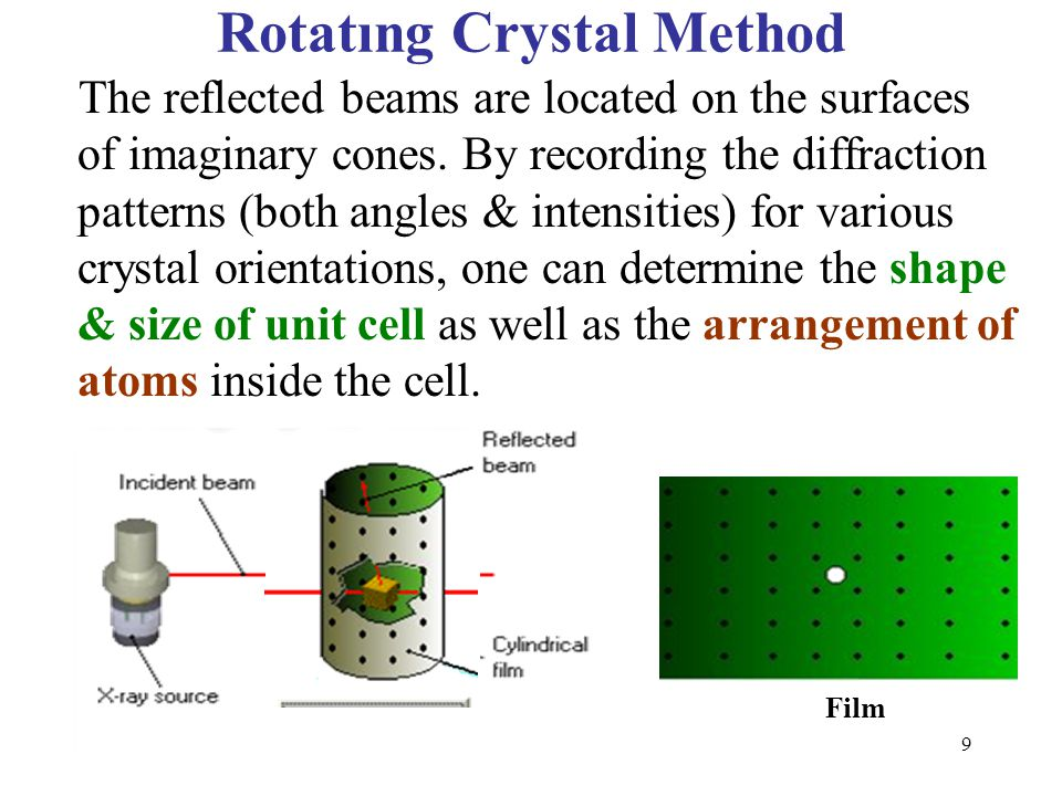 The reflected beams are located on the surfaces of imaginary cones. By recording the diffraction patterns (both angles & intensities) for various crys