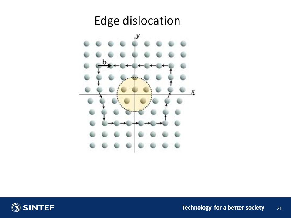 Technology for a better society 21 Edge dislocation