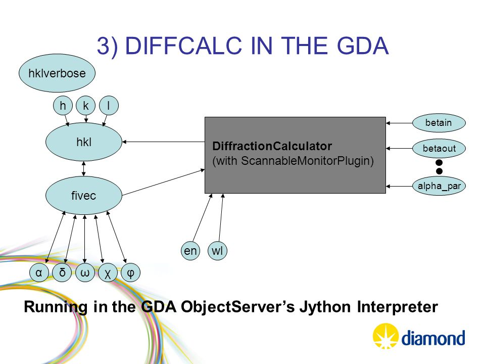 3) DIFFCALC IN THE GDA DiffractionCalculator (with ScannableMonitorPlugin) hkl hkl hklverbose alpha_par betaout betain fivec αδωχφ enwl Running in the GDA ObjectServer's Jython Interpreter