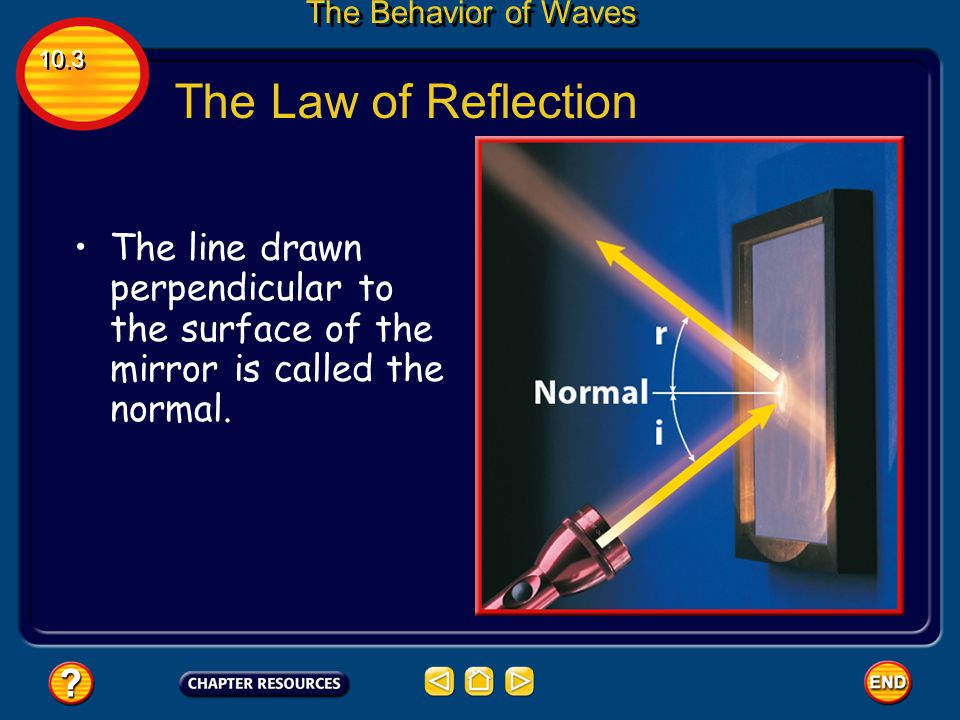 The Law of Reflection The beam striking the mirror is called the beam of incident. 10.3 The Behavior of Waves The beam that bounces off the mirror is
