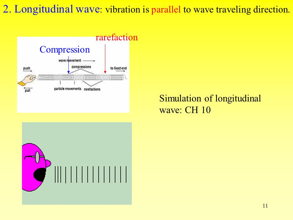 10 Light(a kind of electromagnet wave( 電磁波 )is a transverse wave 1.Vibration of electric field & magnetic field 2.Electric field & magnetic field is a kind of energy.