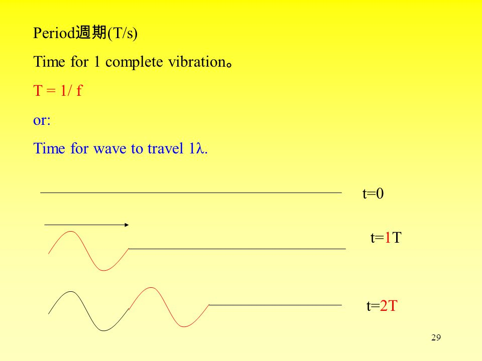 28 e.g 1 If the speed of a wave on water surface is 8 m/s and theλis 80m 。 Find the time between the arrival of 2 successive waves ? 10 s e.g 2 If the frequency of a wave is 10Hz and λ = 33 m 。 1.Find the wave speed = ? 330 m/s 2.If the frequency is doubled, find the new λ = ? 16.5 m