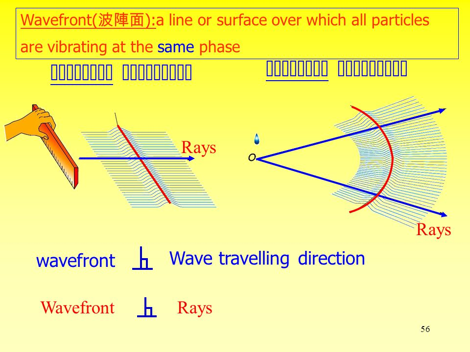55 Water waves work as lens.
