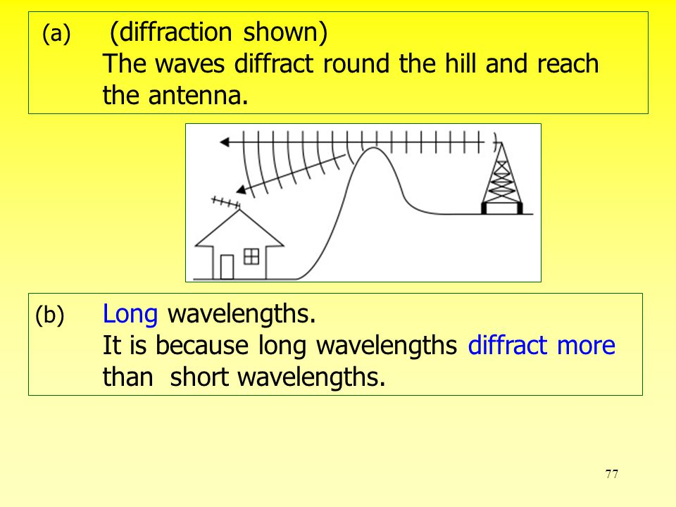 76 radio station hill house Radio signals are broadcast in radio waves with wavelengths ranging from a few metres to a few kilometres as shown belows: (a)Explain, with the help of a diagram, how the antenna of the house receives the signals from the radio station.