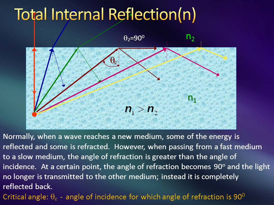 cccc  2 =90 0 n2n2n2n2 n1n1n1n1 Normally, when a wave reaches a new medium, some of the energy is reflected and some is refracted. However, when