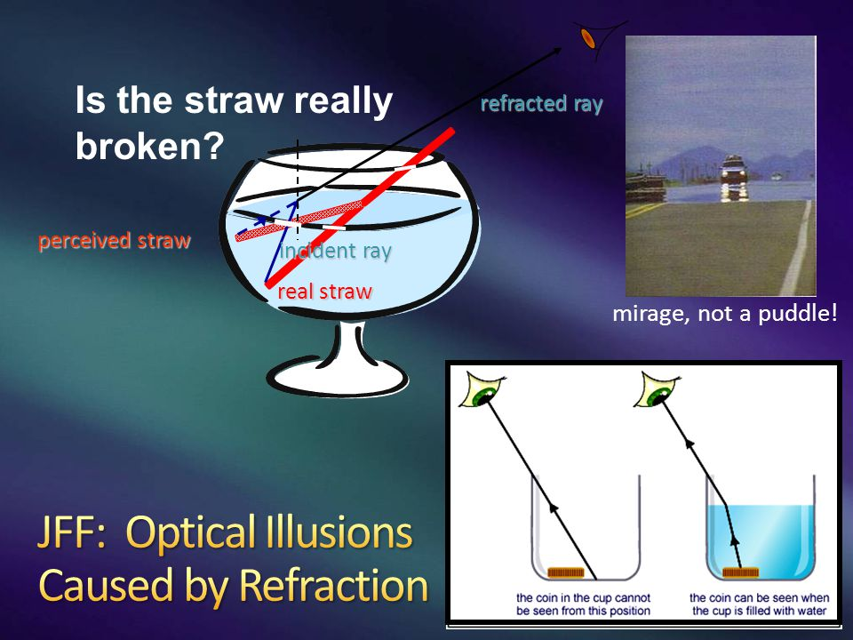 Is the straw really broken? refracted ray real straw incident ray perceived straw mirage, not a puddle!