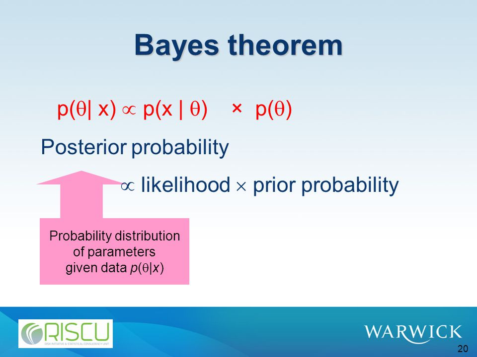 20 Bayes theorem Probability distribution of parameters given data p(  |x) Posterior probability  likelihood  prior probability p(  | x)  p(x |  ) × p(  )