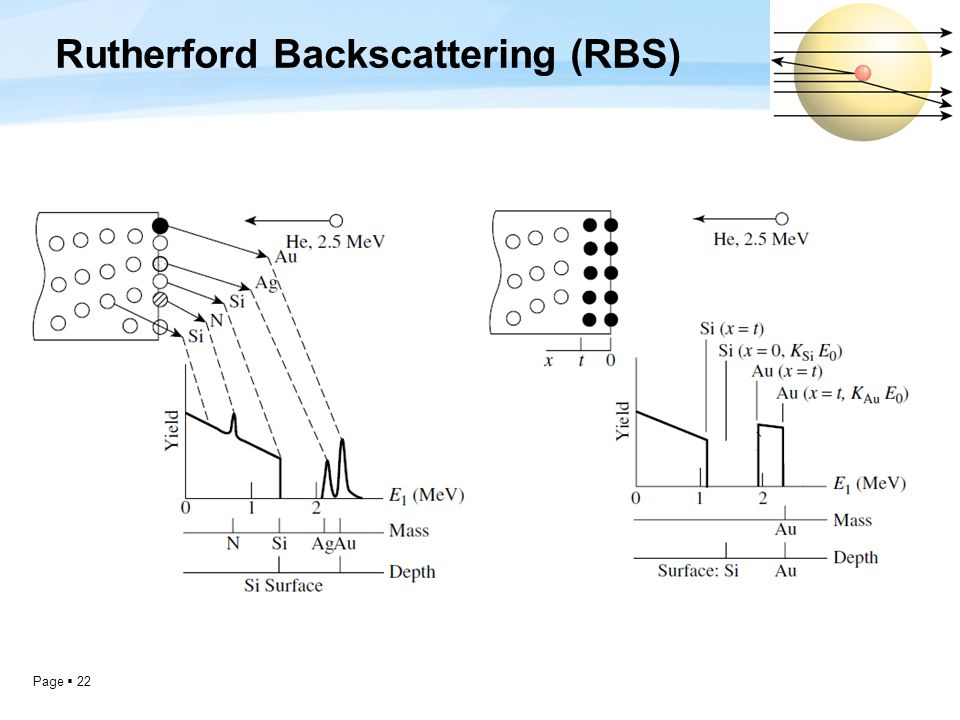 Page  22 Rutherford Backscattering (RBS)